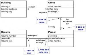 Data Model-Detailed
