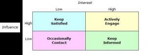 Inluence-Interest Grid