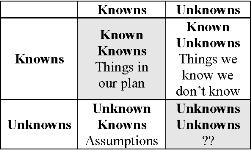 Knowns_Unknowns_Matrix