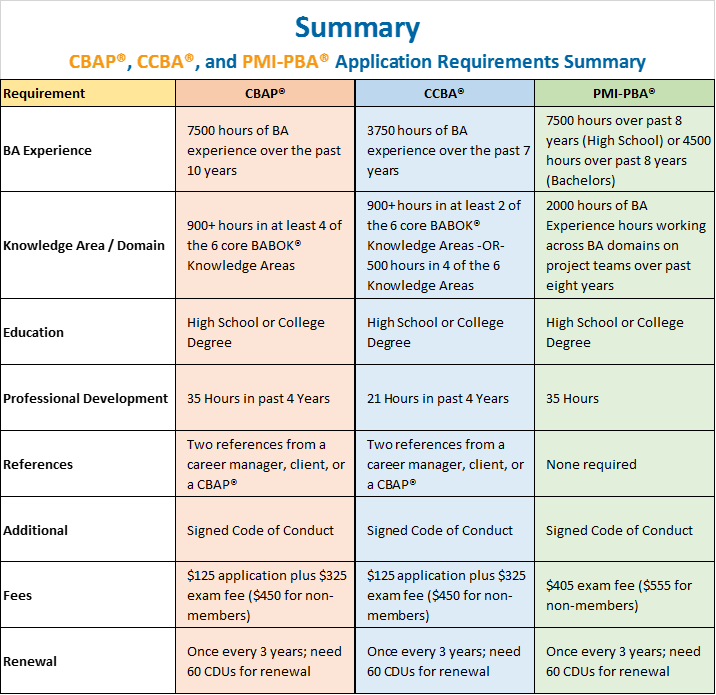 PMI-PBA And CBAP/CCBA Side By Side