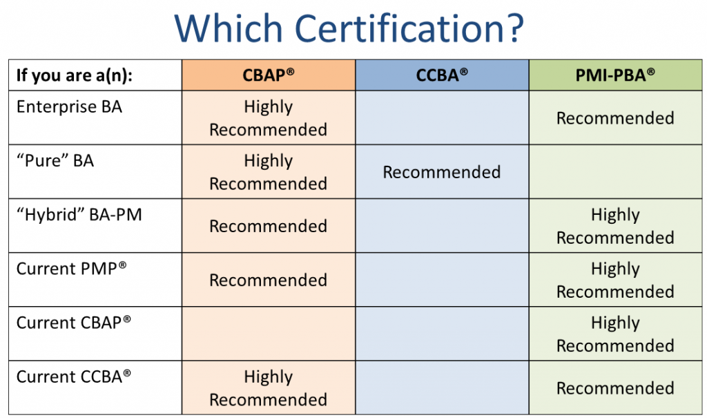 Certificate Recommendations by Career for CBAP, CCBA, PMI-PBA