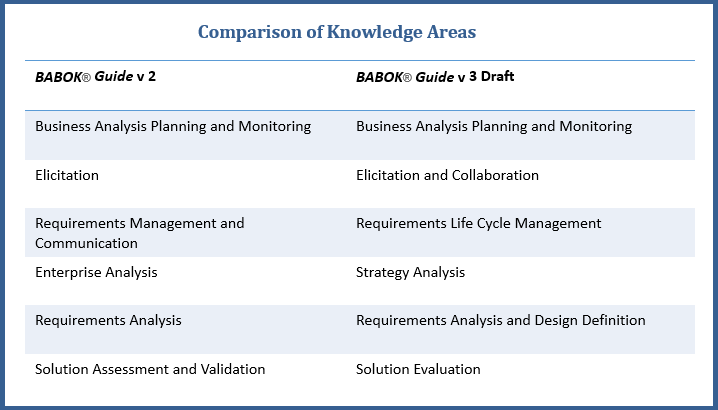 BABOK Guide V3 Knowledge Areas