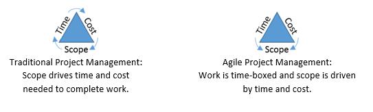 Agile | PMI-ACP Training