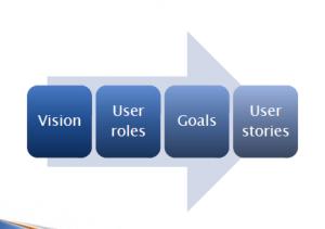 Vision - user stories
