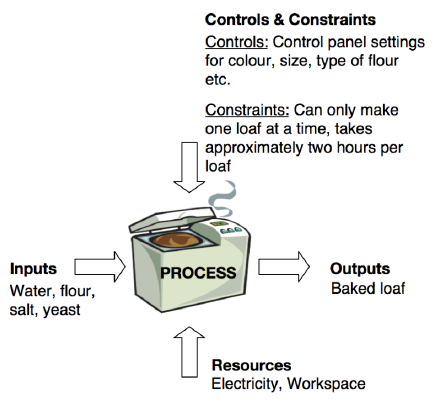 BPM Managed Process Example