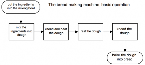 BPM Modeling Process Example