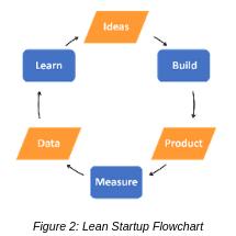 Lean Startup Flowchart