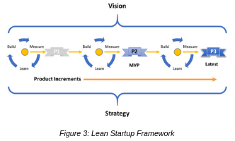 Lean Startup Framework
