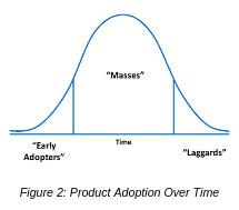 Figure 2_Product Adoption Over Time