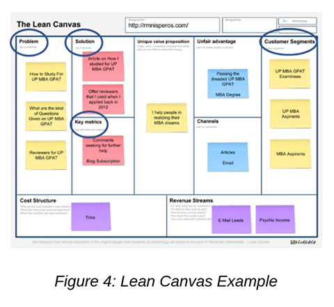 Figure 4_ Lean Canvas Example