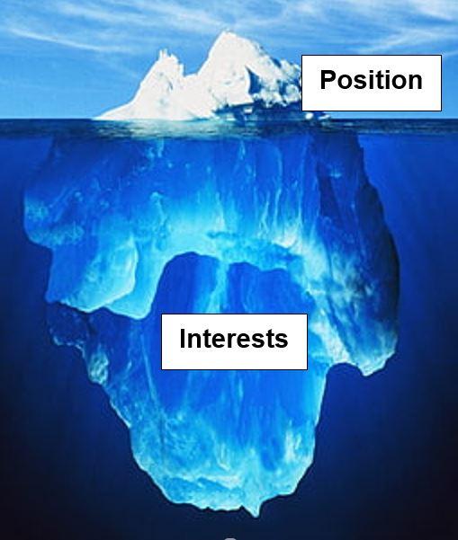 Ice burg depicting position vs interests