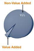 Business Process Improvement Pie Chart